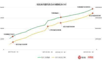 """""""6·18""""转转B2C交易额3.57亿元,支付成交超207000单"""