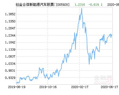 创金合信新能源汽车主题股票C净值上涨2.13% 请保持关注