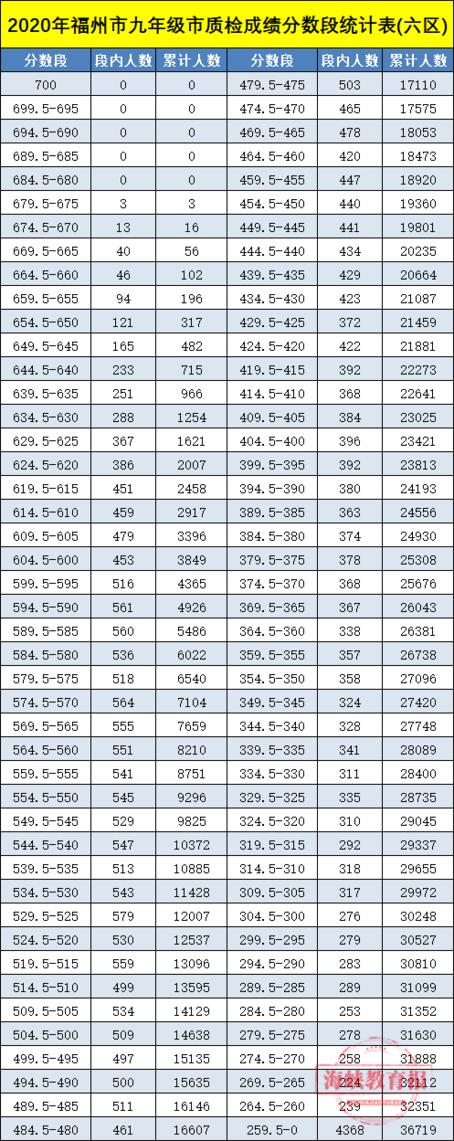福州初三质检分数段统计发布