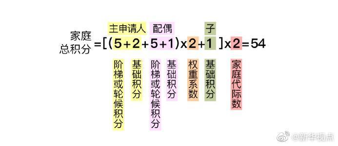 北京拟发布小客车摇号新政 摇号积分规则、配额比例均向无车家庭倾斜图片
