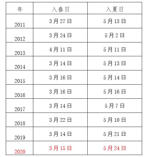 北京市气象局:北京已入夏,近十年春季最长入夏最晚