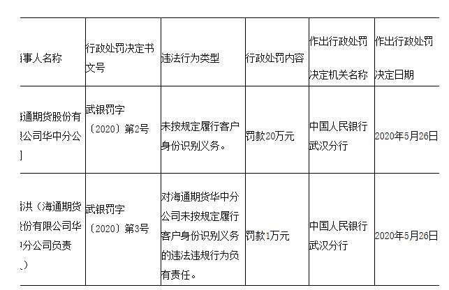 海通期货华中分公司违法遭央行处罚 大股东海通证券