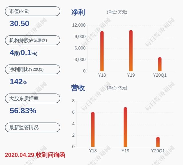七彩化学:控股股东惠丰投资解除质押500万股