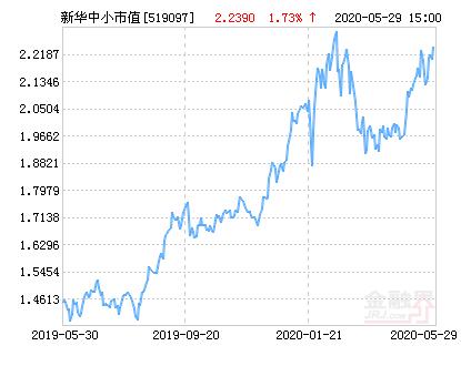 新华中小市值优选混合基金最新净值涨幅达1.73%
