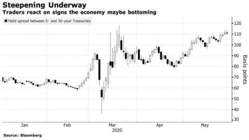 美债收益率曲线趋陡!经济真能走出泥潭?仍有几大风险不容忽视