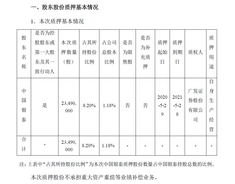 银泰黄金:控股股东中国银泰质押2349万股公司股份图片