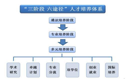 """云南师范大学:构建""""三六制""""培养体系"""