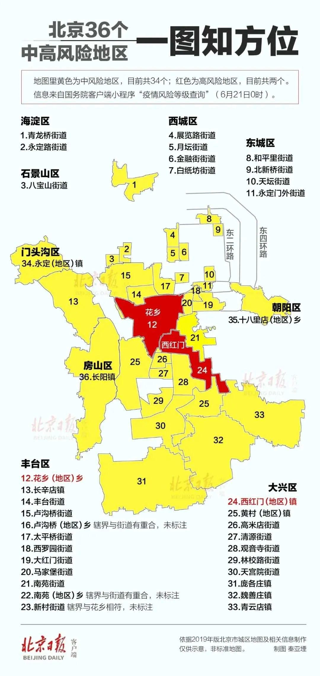 北京36个中高风险地区都在什么方位?一目了然!图片