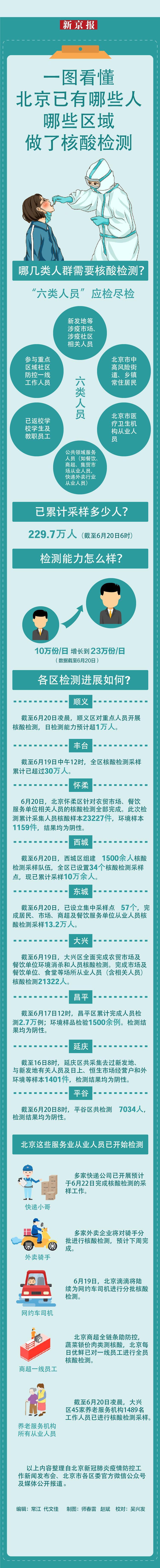 一图看懂│北京哪些人哪些区域做了核酸检测?图片
