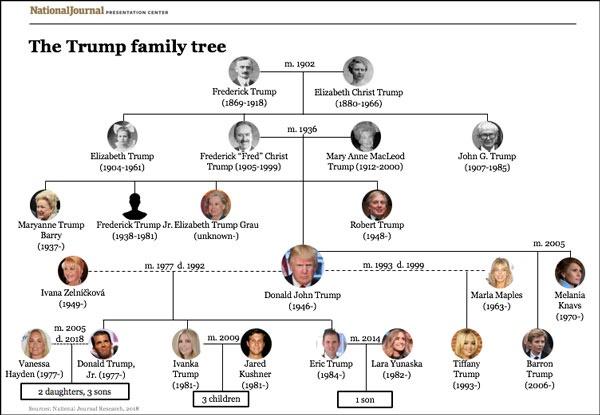 特朗普家族 图自National Journal