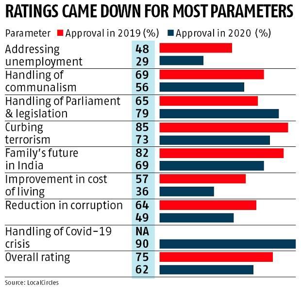 印度民众在各方面对莫迪的支持率变化,图片来源:business-standard.com