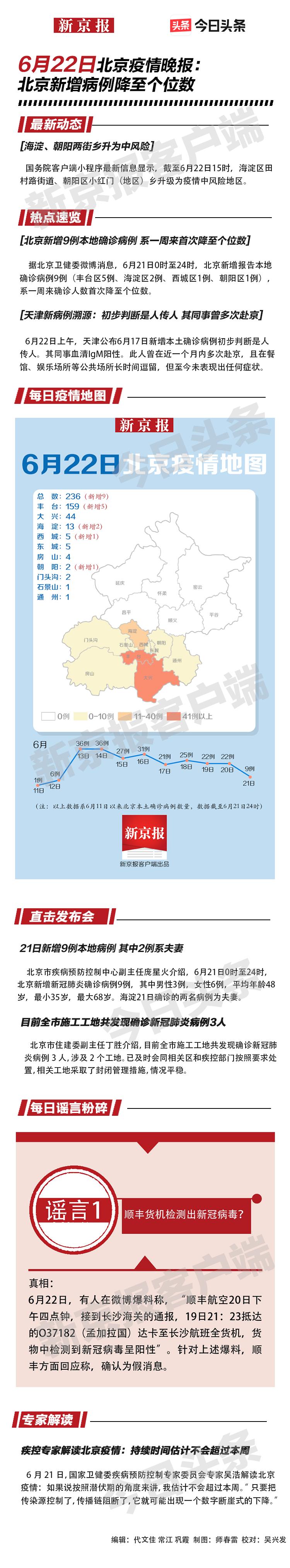 一图速览│6月22日北京疫情晚报图片