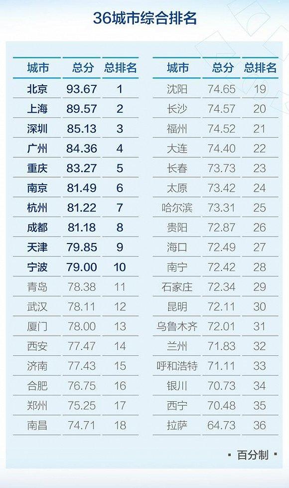 全国经济总量城市排名2019_世界经济总量排名