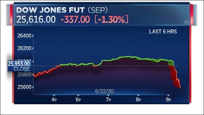 道指期货应声下跌 图源:CNBC