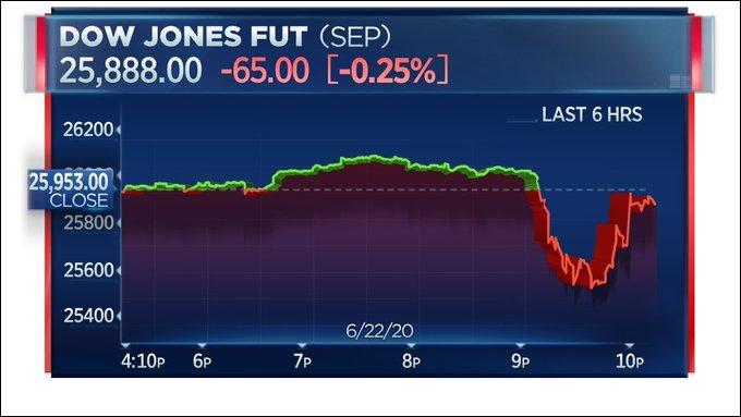 纳瓦罗澄清后,道指期货上涨 图源:CNBC