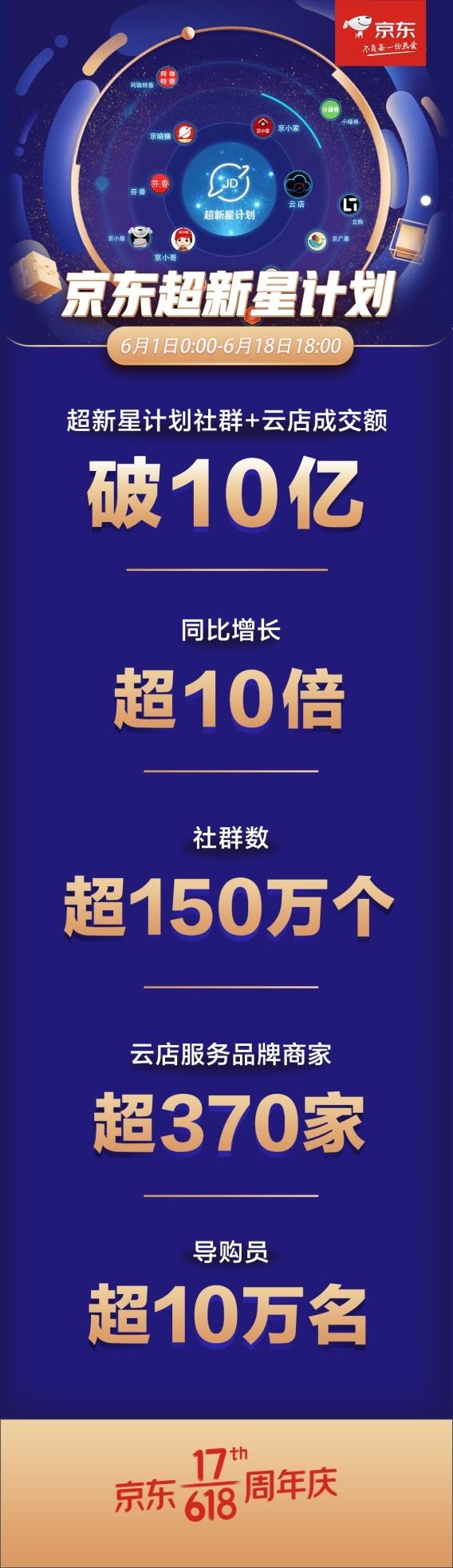 京东618超新星计划社群及云店成交额同比增长超10倍 打通线上线下全渠道