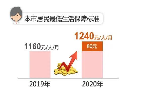 上海调整2020年低保等社会救助标准 7月1日起施行图片
