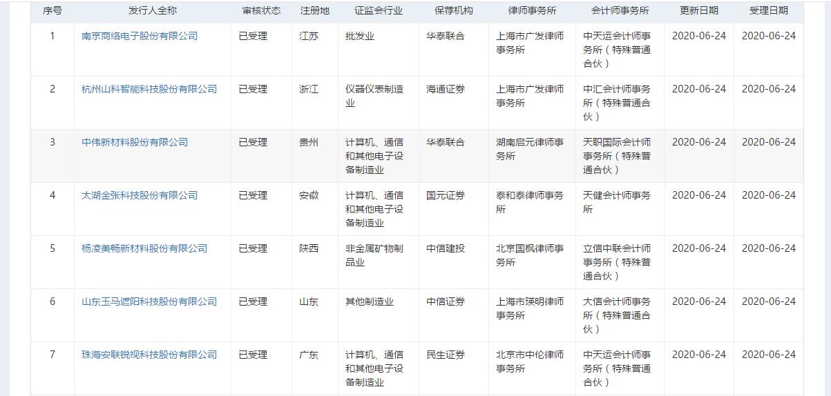 摩天平台,注册制受理企摩天平台业增至50家图片