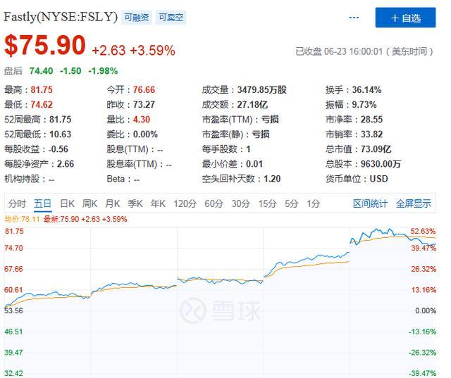 """累涨超200%成华尔街新宠   Fastly借边缘云有望冲上""""云""""霄?"""