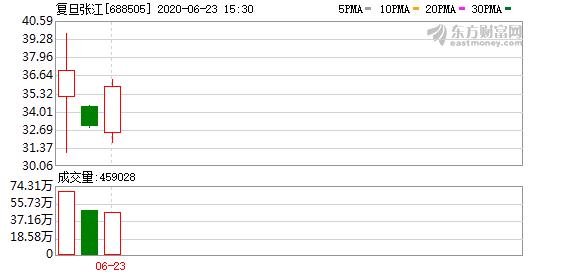 复旦张江正式挂牌科创板 三大拳头产品盈利稳定