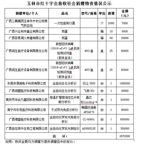 玉林市红十字会防控新冠肺炎疫情接收社会捐赠及使用情况公示(截至6月20日)