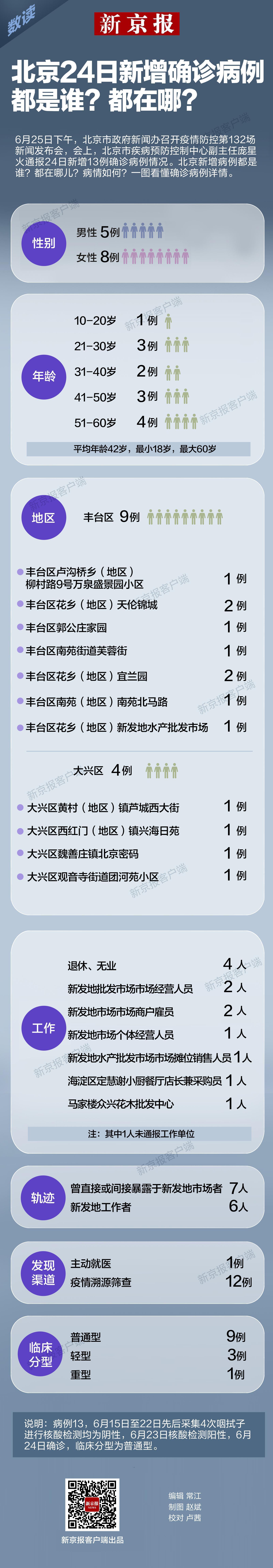[摩天娱乐]北京24日摩天娱乐新增确图片