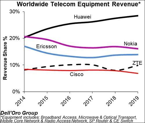 2014到2019光阴为、诺基亚、爱立信、复兴、思科的电信装备营收份额,泉源:Dell'Oro Group官网