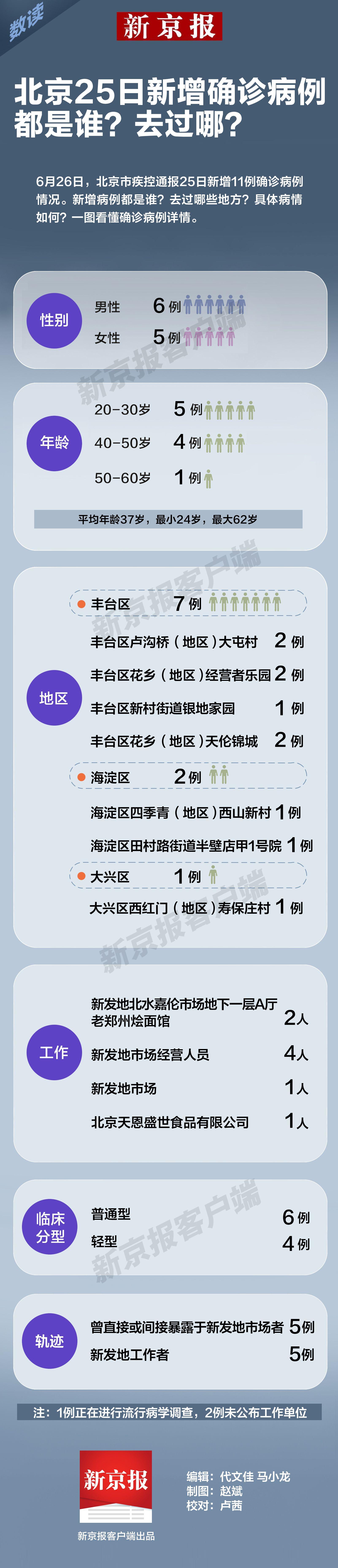 摩天娱乐北京2摩天娱乐5日新增确诊病图片