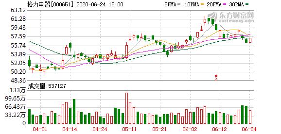 银隆两大股东彻底闹掰董明珠退出?去年格力银隆关联交易减少80%