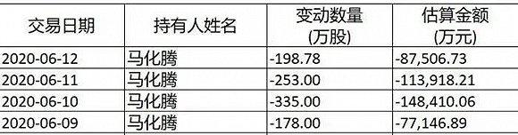 腾讯涨了740倍,马化腾减持套现60亿,股价为何越卖越涨?