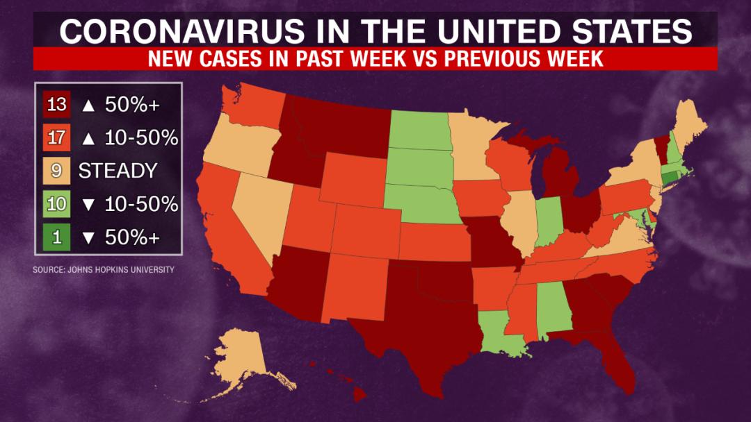 美国30个州出现新增确诊病例上升趋势。CNN截图
