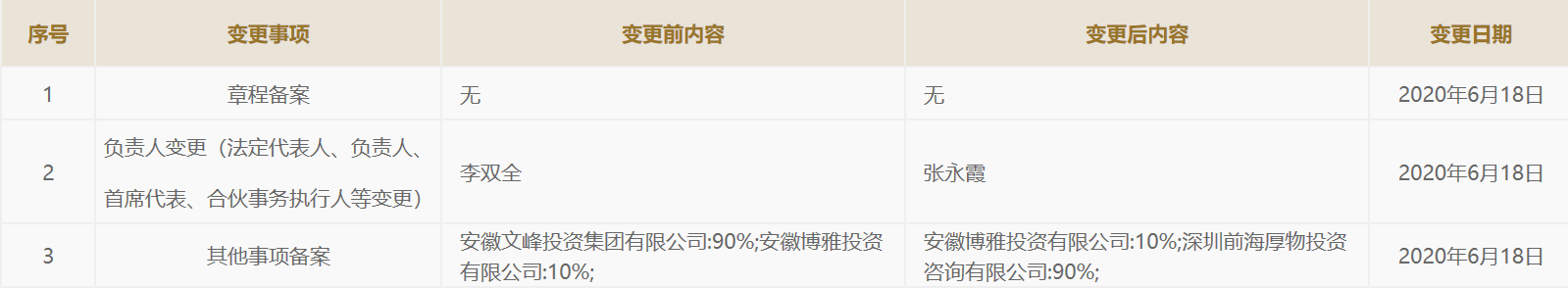 [天富官网]团退出文峰置业隐商李厚文资天富官网图片