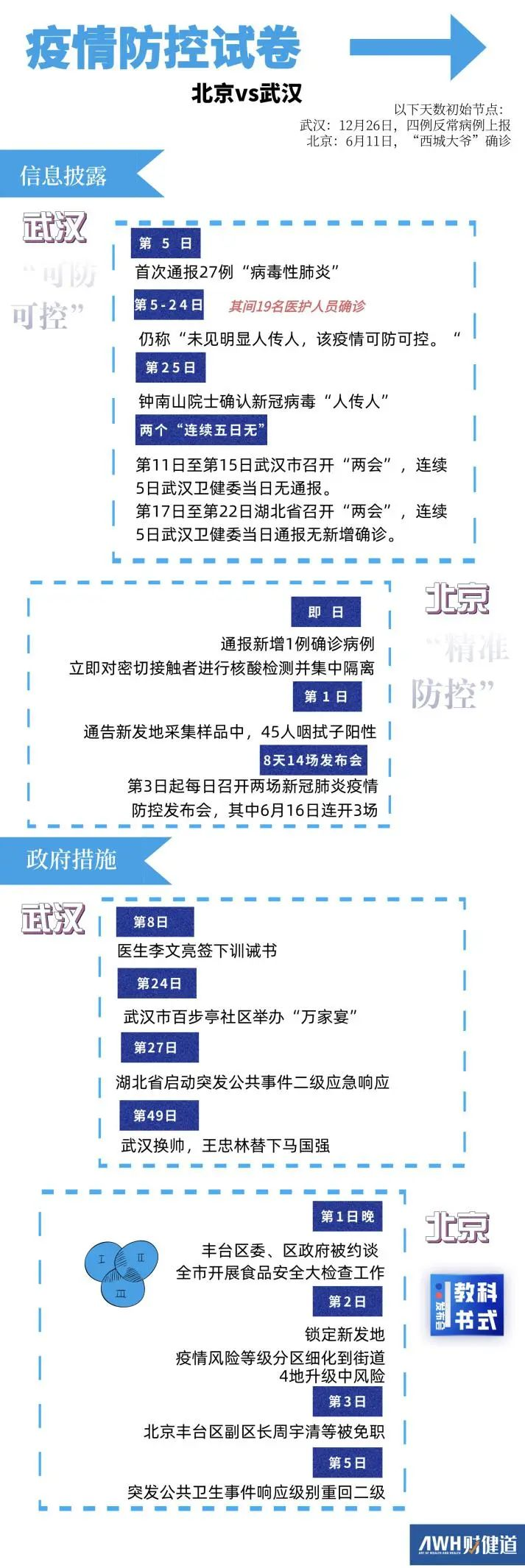 北京VS武汉:新冠防疫的答卷为何不同?图片