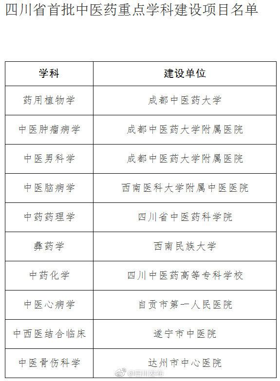 四川省首批中医药重点学科建设项目名单公布