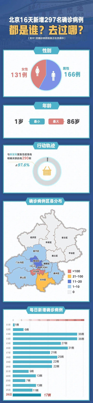 转扩!北京16天新增297例,都是谁?去过哪?图片