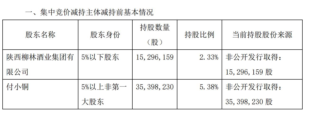 「摩天平台」股东柳林酒业减持股份占公司摩天平台总股图片