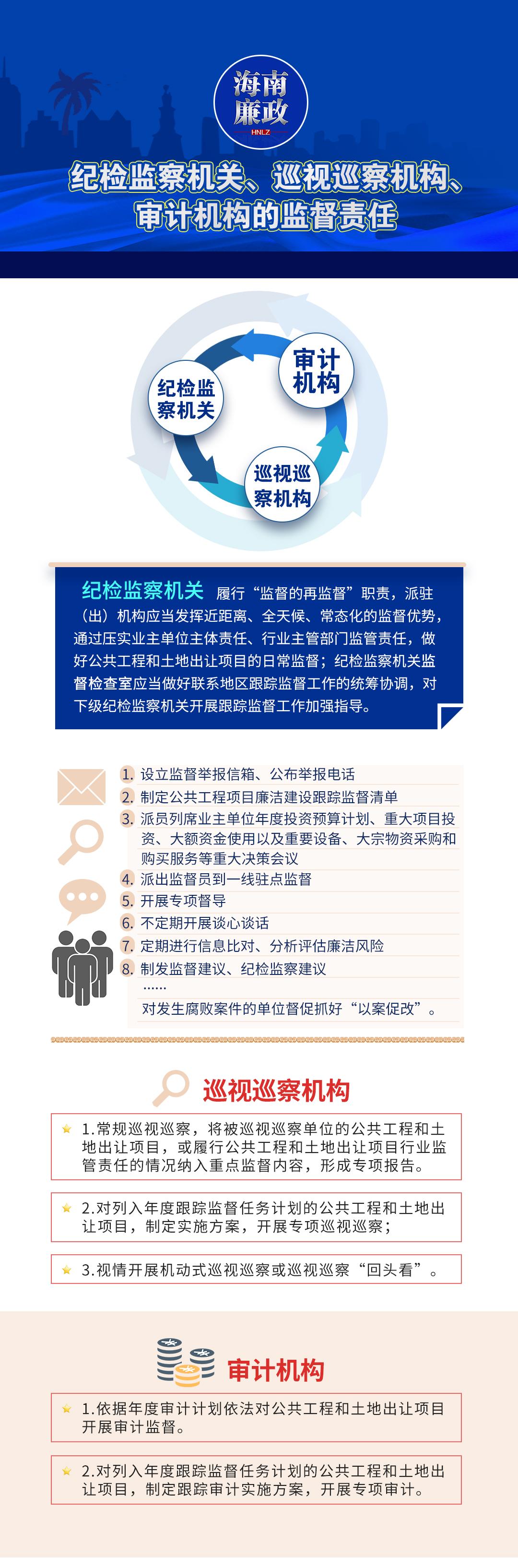 一图读懂 纪检监察机关、巡视巡察机构、审计机构的监督责任有哪些,一起来看→