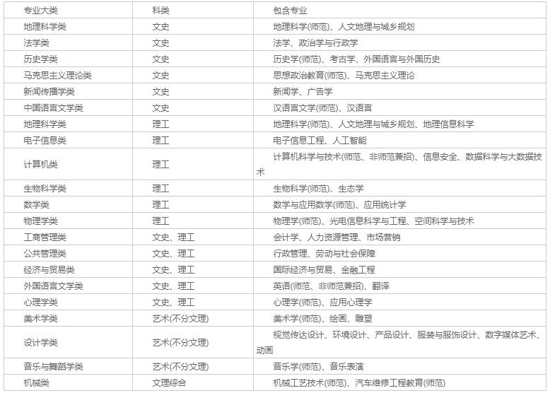 河北师范大学2020年全日制普通本专科招生章程