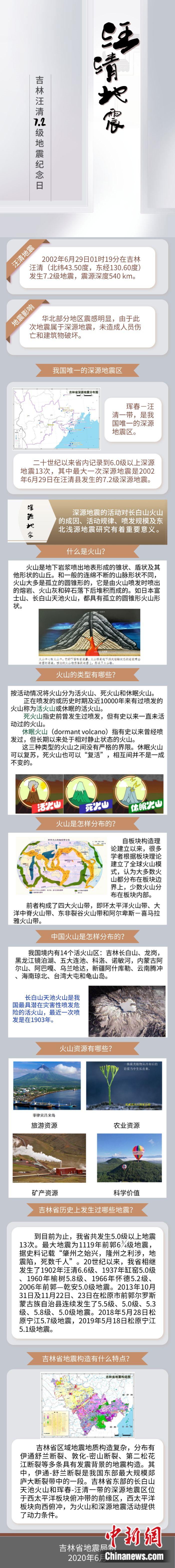 吉林汪清7.2级深震18周年:中国持续加强地震与火山监测研究