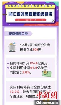 浙江1-5月新设外商投资企业909家 实际利用外资61.5亿美元
