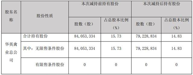 华英农业:控股股东华英禽业总公司被动减持公司股份约482万股