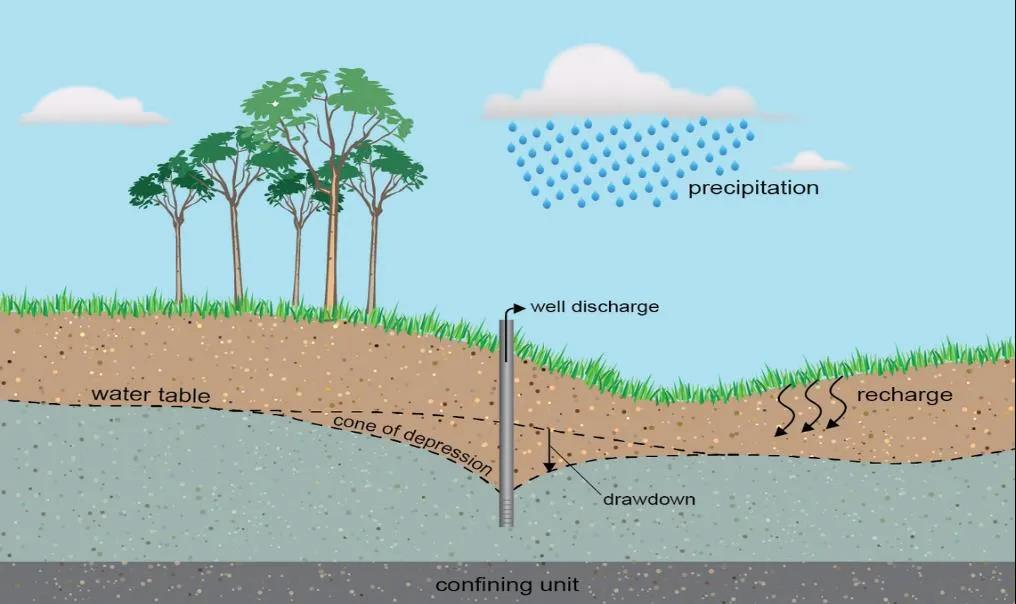 地下水抽吸过程示意图 图片来源:美国地质调查局
