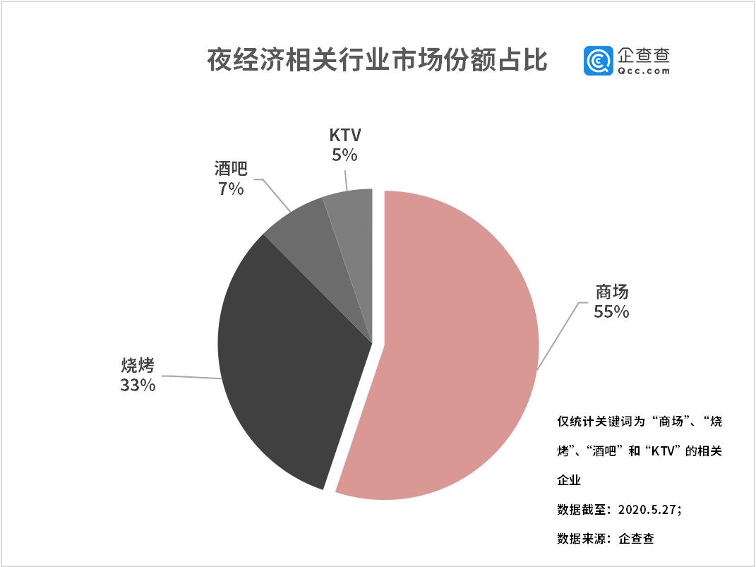 【蓝冠】数据显示夜经济蓝冠爆火黑龙江人爱撸图片