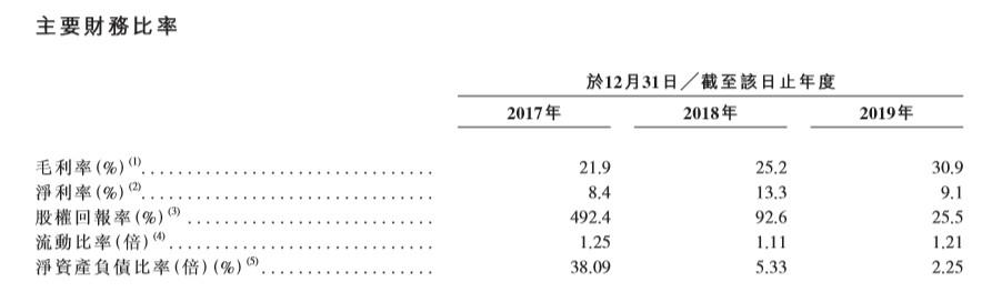 蓝冠:IPO背后负蓝冠债率225%疫图片