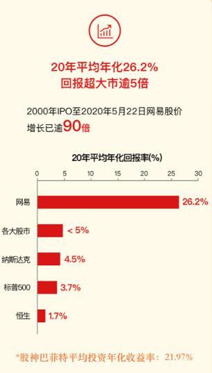 """网易首日招股获17倍超额认购 年化回报率26.2%堪称中概股""""茅台"""""""