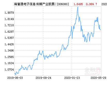 海富通电子信息传媒产业股票C净值上涨4.73% 请保持关注