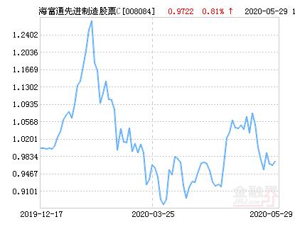 海富通先进制造股票C净值上涨5.08% 请保持关注