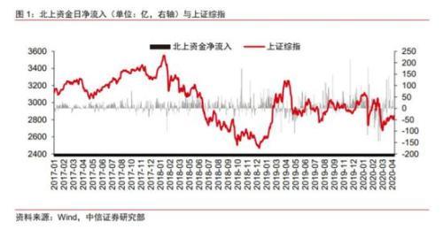 中泰资管:精准抄底是种错觉?关于外资投资A股的另类真相