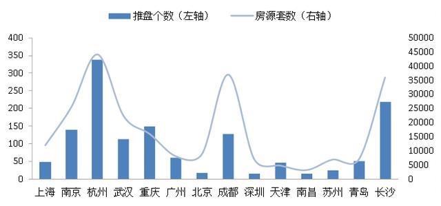 上半年重点城市开盘价格略有上涨 杭州成都南京卖得最好