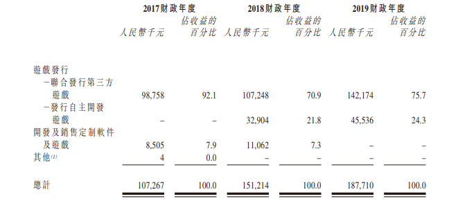 最前线 | 手游发行商新娱科今起招股,预计7月15日在港挂牌上市